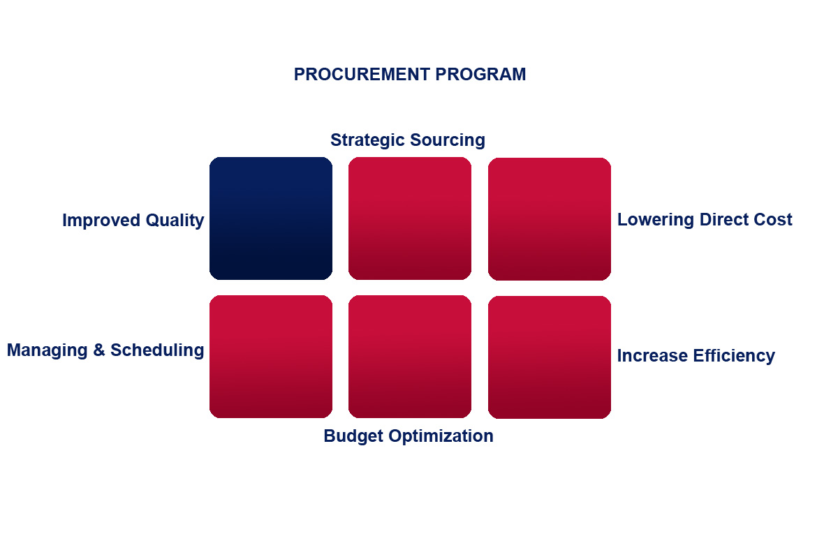Procurement Program